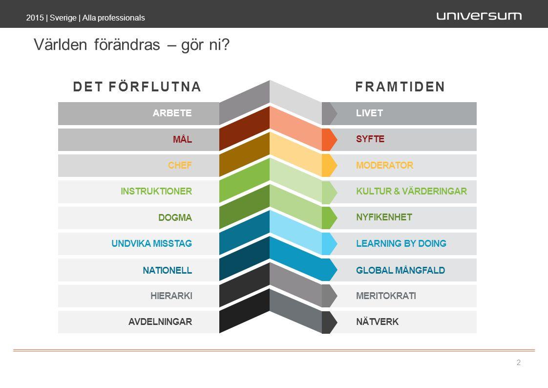 Världen förändras – gör ni? 2015 | Sverige | Alla professionals 2 DET FÖRFLUTNAFRAMTIDEN ARBETE MÅL CHEF INSTRUKTIONER DOGMA UNDVIKA MISSTAG NATIONELL