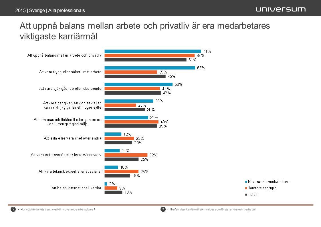 Att uppnå balans mellan arbete och privatliv är era medarbetares viktigaste karriärmål 2015 | Sverige | Alla professionals Hur nöjd är du totalt sett med din nuvarande arbetsgivare.