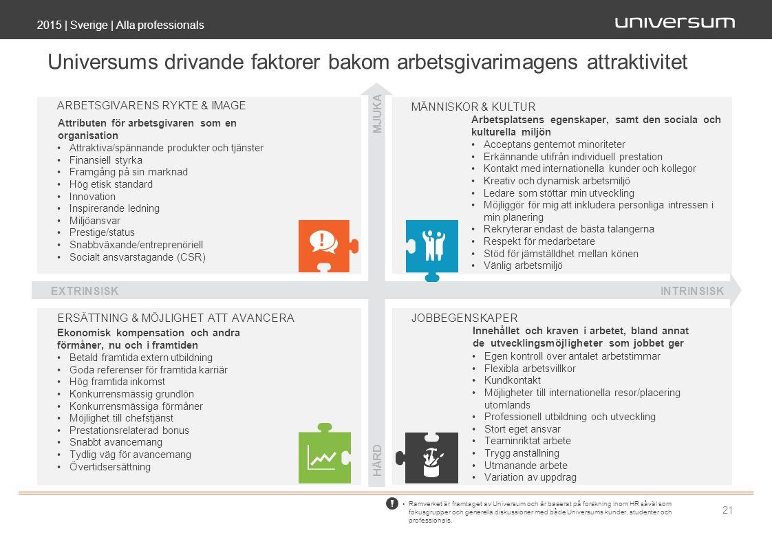 2015 | Sverige | Alla professionals 21 Ramverket är framtaget av Universum och är baserat på forskning inom HR såväl som fokusgrupper och generella diskussioner med både Universums kunder, studenter och professionals.