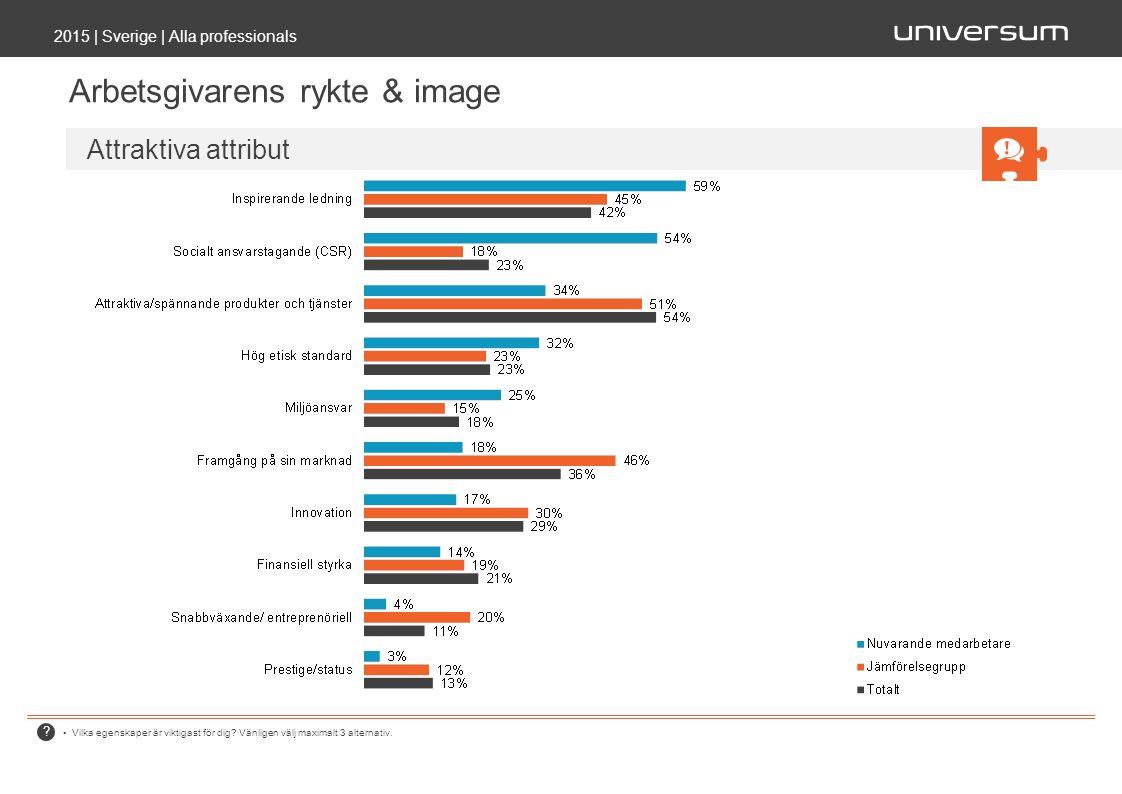 2015 | Sverige | Alla professionals Arbetsgivarens rykte & image Vilka egenskaper är viktigast för dig.