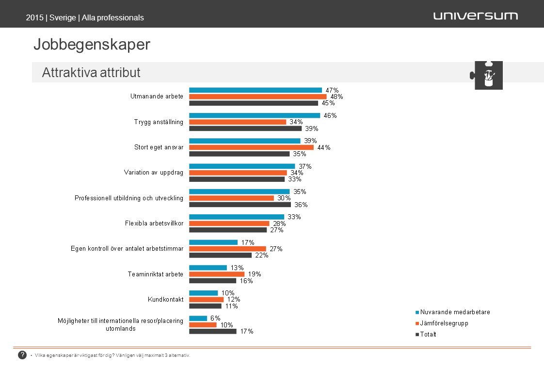 ? 2015 | Sverige | Alla professionals Jobbegenskaper Vilka egenskaper är viktigast för dig? Vänligen välj maximalt 3 alternativ. Attraktiva attribut