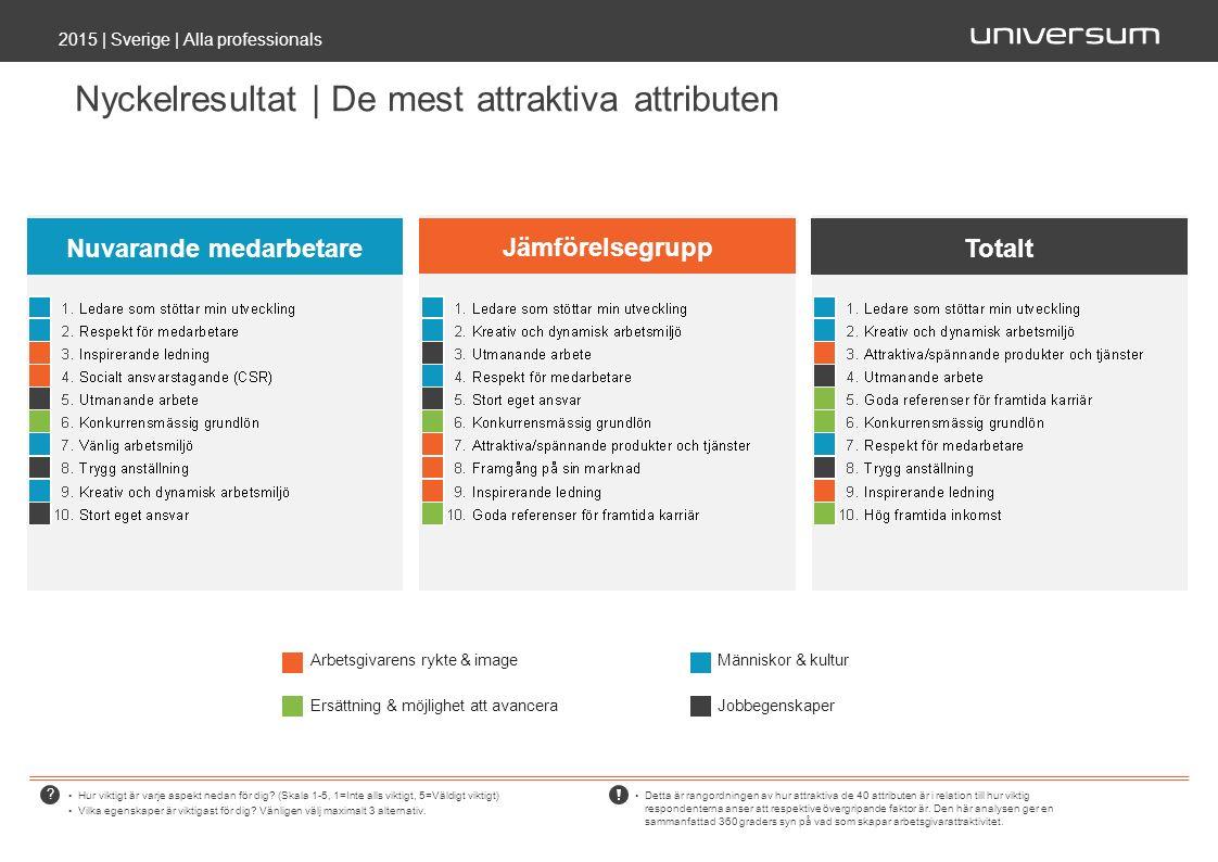 ? Nyckelresultat | De mest attraktiva attributen 2015 | Sverige | Alla professionals Hur viktigt är varje aspekt nedan för dig? (Skala 1-5, 1=Inte all