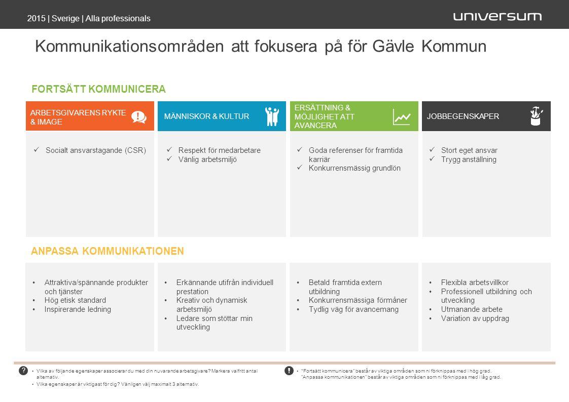 Kommunikationsområden att fokusera på för Gävle Kommun 2015 | Sverige | Alla professionals Vilka av följande egenskaper associerar du med din nuvarande arbetsgivare.