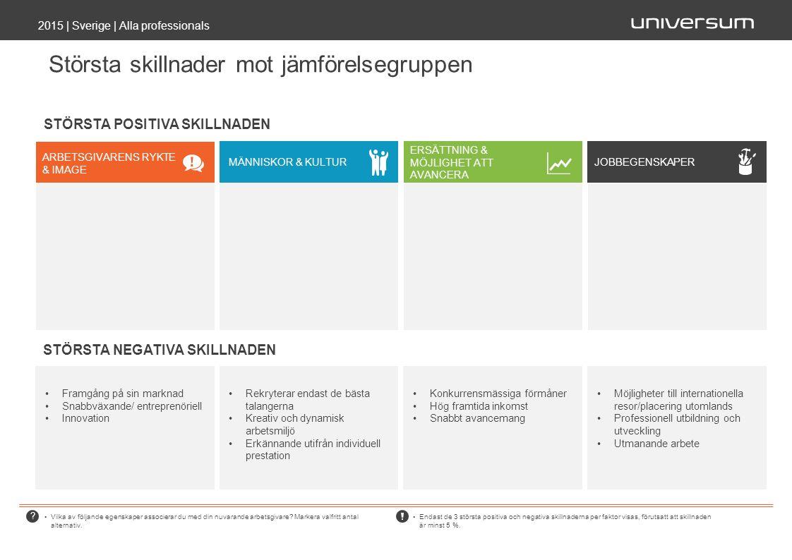Största skillnader mot jämförelsegruppen 2015 | Sverige | Alla professionals Vilka av följande egenskaper associerar du med din nuvarande arbetsgivare.