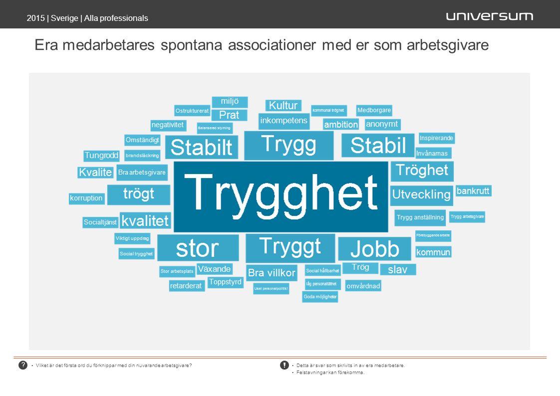 Era medarbetares spontana associationer med er som arbetsgivare 2015 | Sverige | Alla professionals Vilket är det första ord du förknippar med din nuvarande arbetsgivare.