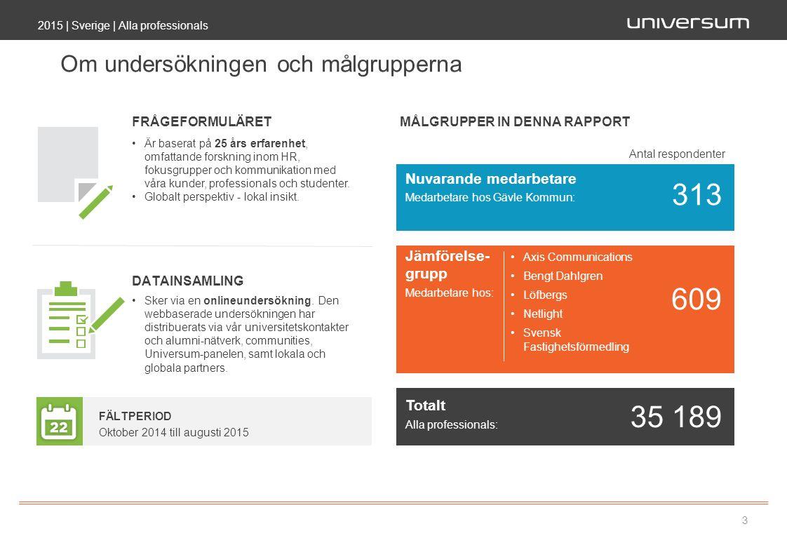 2015 | Sverige | Alla professionals 3 Om undersökningen och målgrupperna MÅLGRUPPER IN DENNA RAPPORT Oktober 2014 till augusti 2015 Antal respondenter