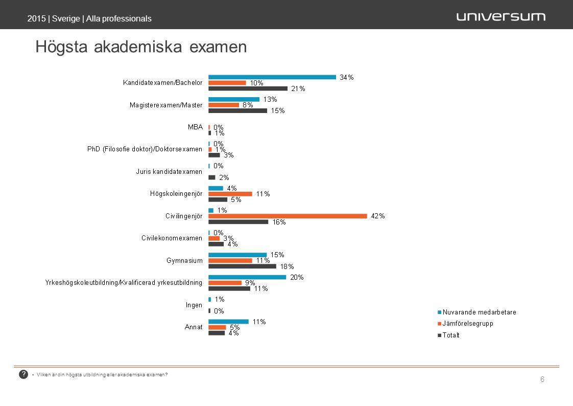 ? 2015 | Sverige | Alla professionals 6 Högsta akademiska examen Vilken är din högsta utbildning eller akademiska examen?