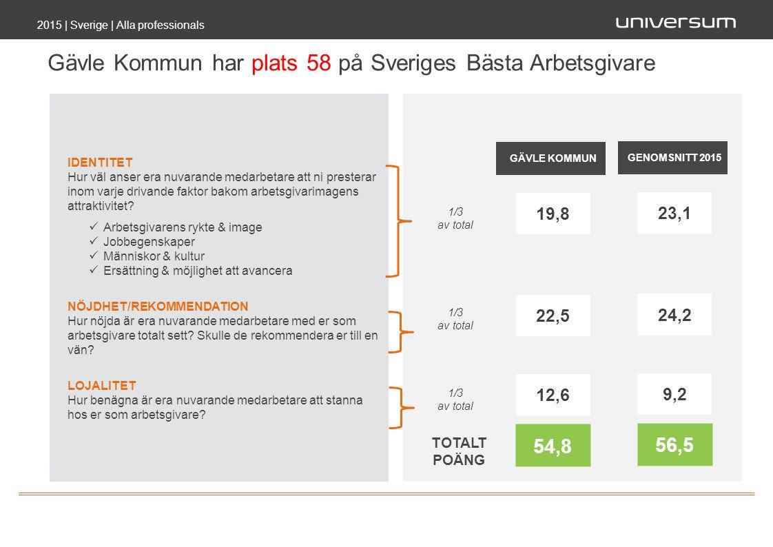 Gävle Kommun har plats 58 på Sveriges Bästa Arbetsgivare 2015 | Sverige | Alla professionals TOTALT POÄNG 54,8 IDENTITET Hur väl anser era nuvarande medarbetare att ni presterar inom varje drivande faktor bakom arbetsgivarimagens attraktivitet.