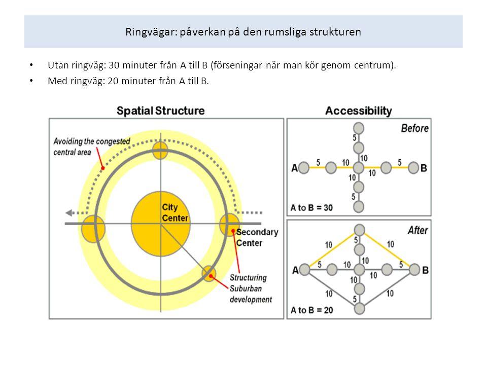 Ringvägar: påverkan på den rumsliga strukturen Utan ringväg: 30 minuter från A till B (förseningar när man kör genom centrum). Med ringväg: 20 minuter