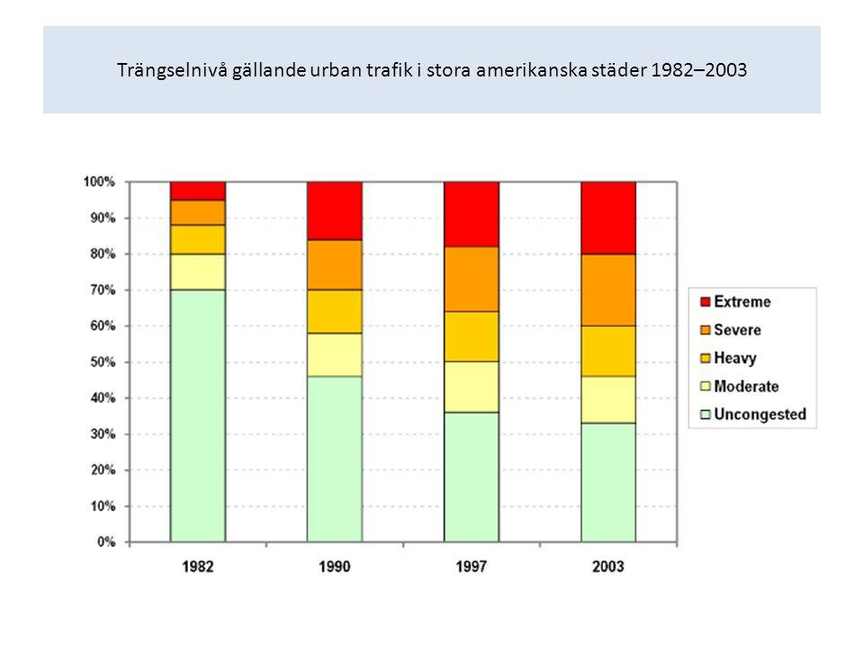 Trängselnivå gällande urban trafik i stora amerikanska städer 1982–2003