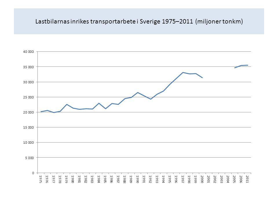 Lastbilarnas inrikes transportarbete i Sverige 1975–2011 (miljoner tonkm)