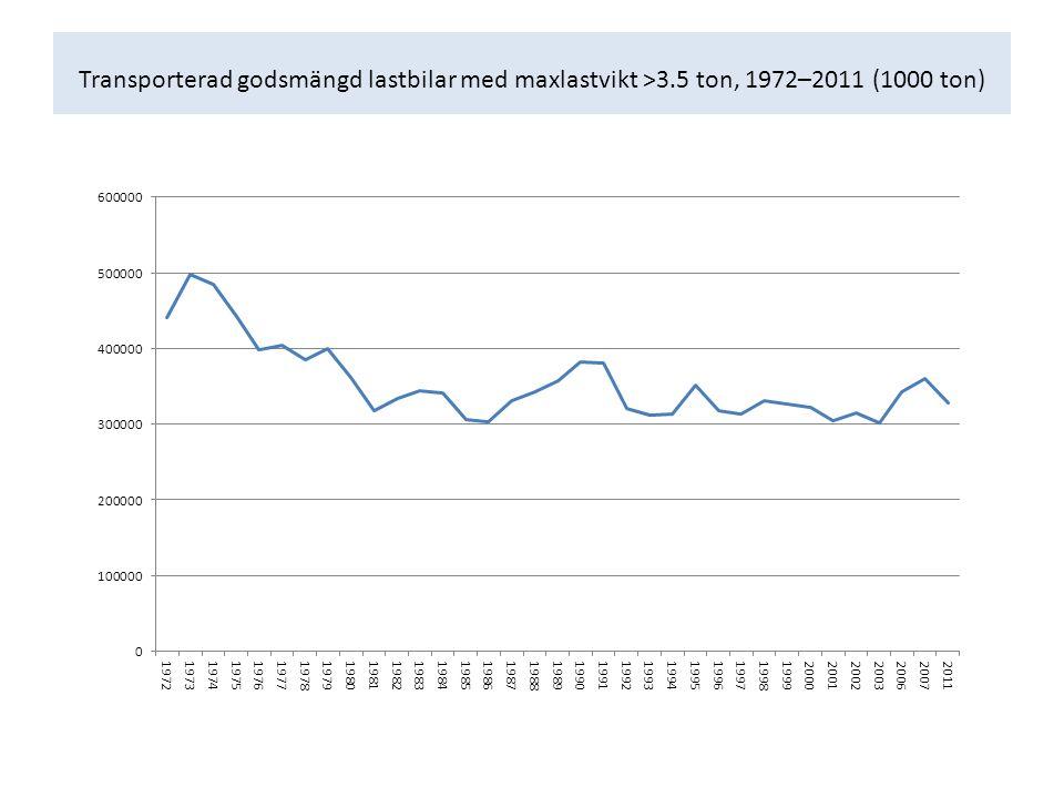 Transporterad godsmängd lastbilar med maxlastvikt >3.5 ton, 1972–2011 (1000 ton)