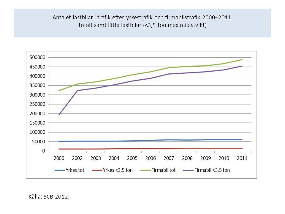 Antalet lastbilar i trafik efter yrkestrafik och firmabilstrafik 2000–2011, totalt samt lätta lastbilar (<3,5 ton maximilastvikt) Källa: SCB 2012.