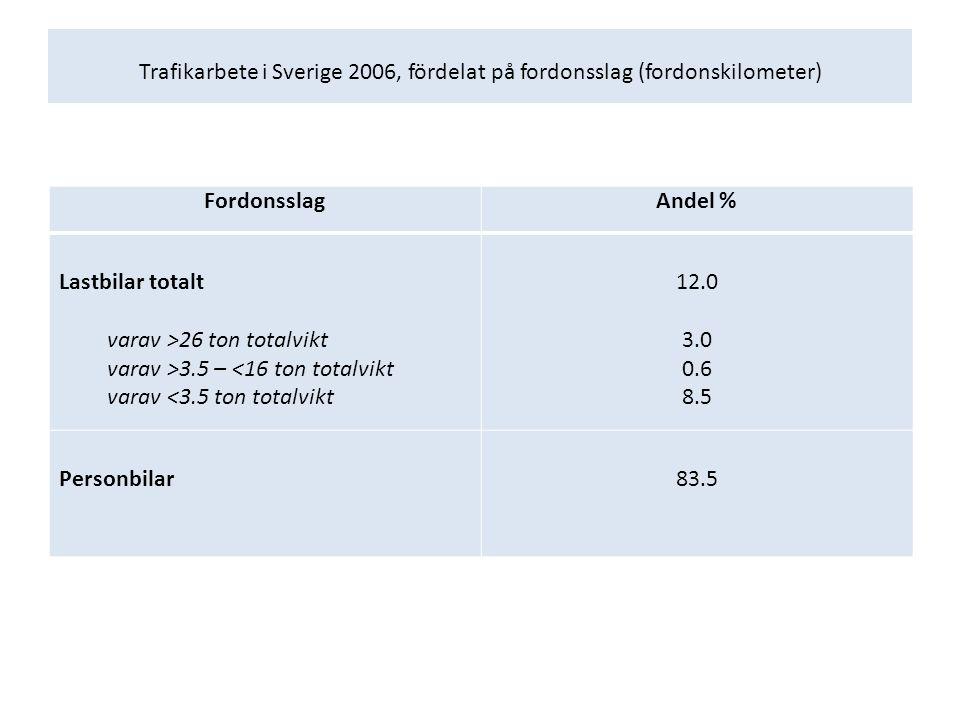 Trafikarbete i Sverige 2006, fördelat på fordonsslag (fordonskilometer) FordonsslagAndel % Lastbilar totalt varav >26 ton totalvikt varav >3.5 – <16 ton totalvikt varav <3.5 ton totalvikt 12.0 3.0 0.6 8.5 Personbilar83.5