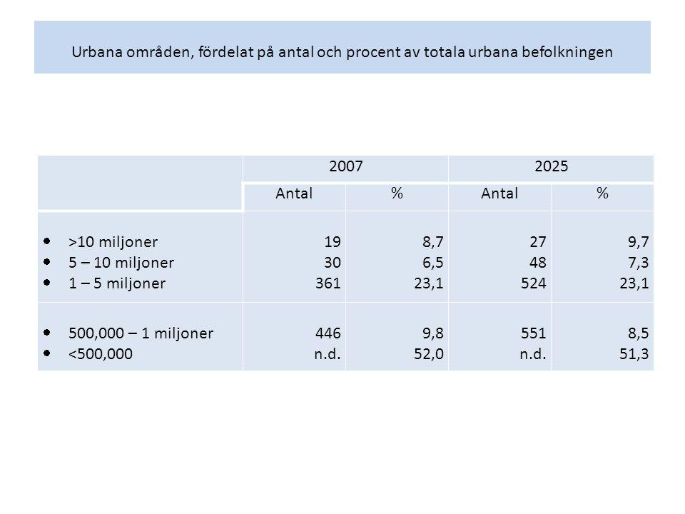 Urbana områden, fördelat på antal och procent av totala urbana befolkningen 20072025 Antal% %  >10 miljoner  5 – 10 miljoner  1 – 5 miljoner 19 30 361 8,7 6,5 23,1 27 48 524 9,7 7,3 23,1  500,000 – 1 miljoner  <500,000 446 n.d.