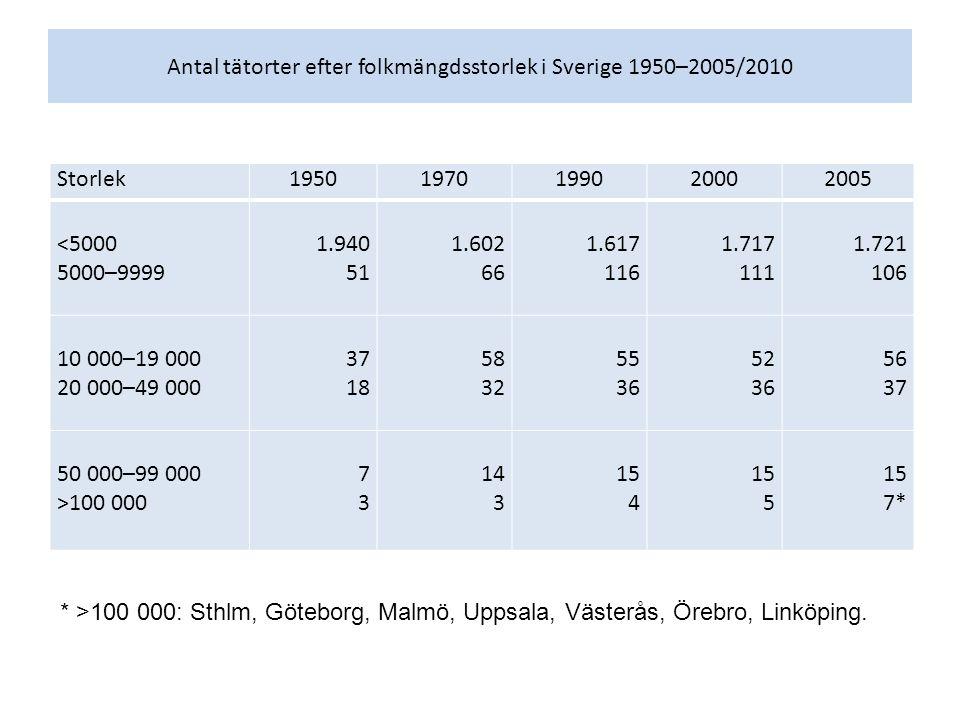 Antal tätorter efter folkmängdsstorlek i Sverige 1950–2005/2010 Storlek19501970199020002005 <5000 5000–9999 1.940 51 1.602 66 1.617 116 1.717 111 1.72
