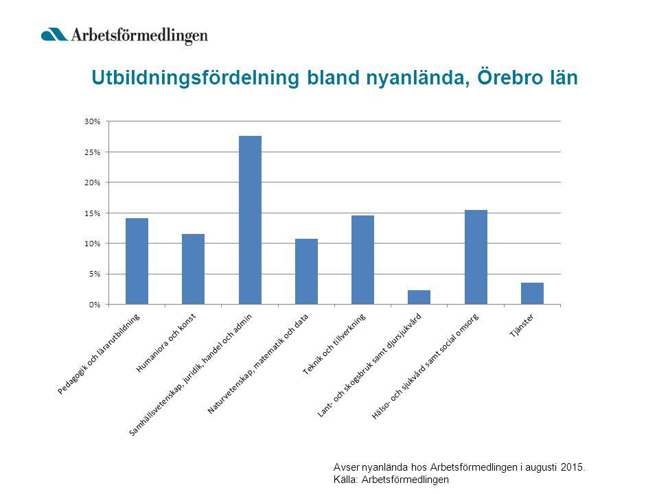 Utbildningsfördelning bland nyanlända, Örebro län Avser nyanlända hos Arbetsförmedlingen i augusti 2015.
