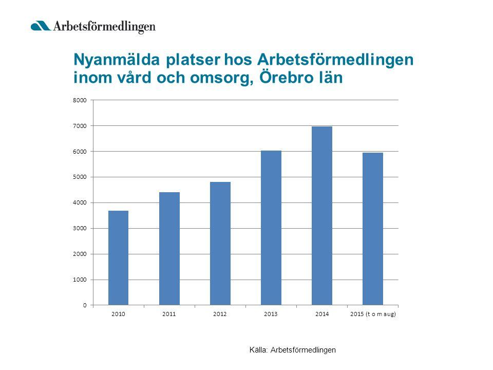 Nyanmälda platser hos Arbetsförmedlingen inom vård och omsorg, Örebro län Källa: Arbetsförmedlingen