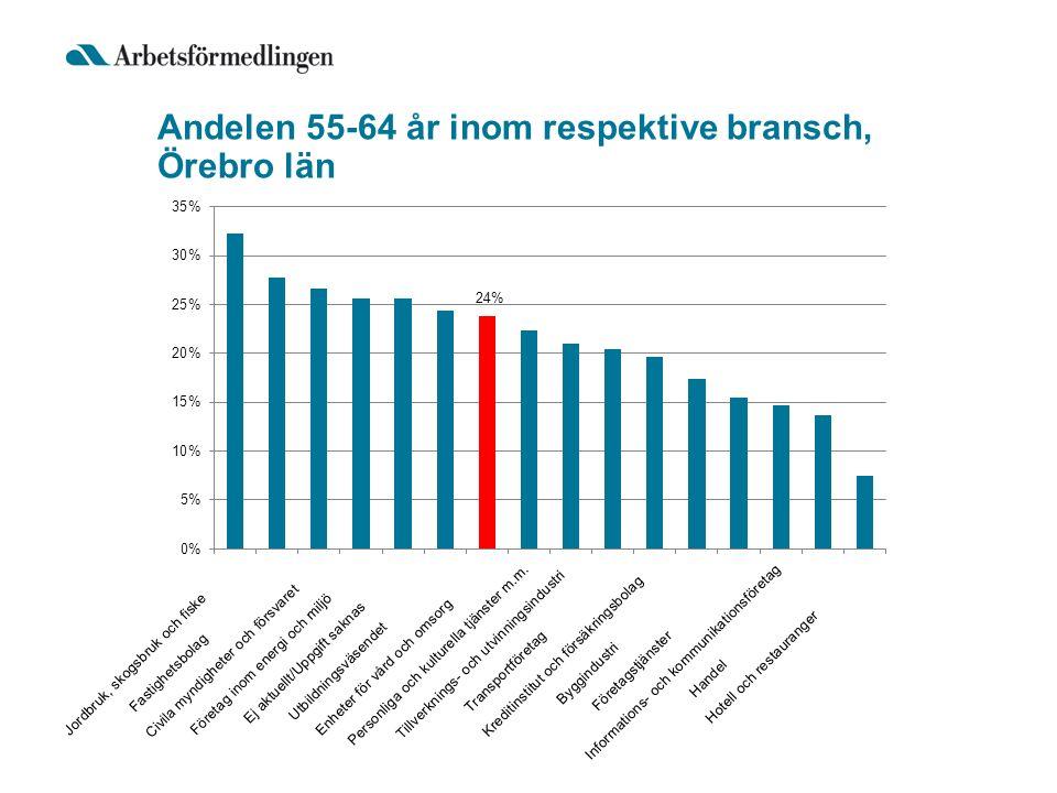 Andelen 55-64 år inom respektive bransch, Örebro län