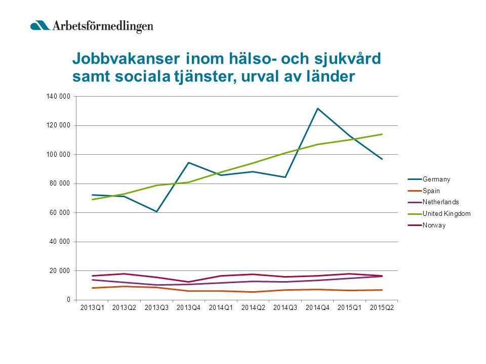 Jobbvakanser inom hälso- och sjukvård samt sociala tjänster, urval av länder