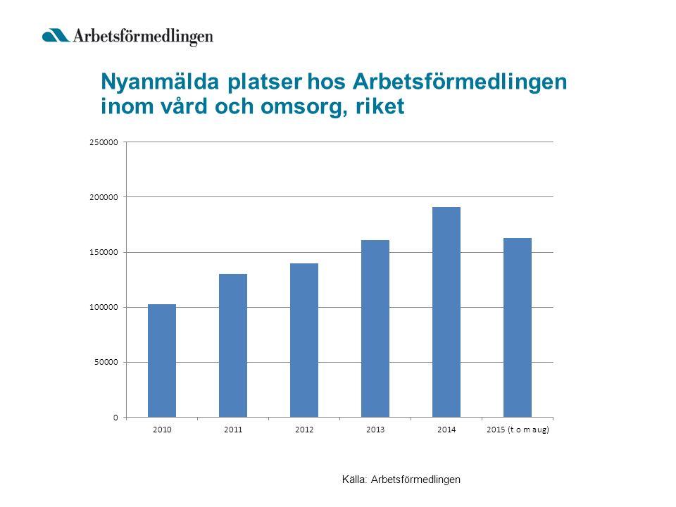Nyanmälda platser hos Arbetsförmedlingen inom vård och omsorg, riket Källa: Arbetsförmedlingen