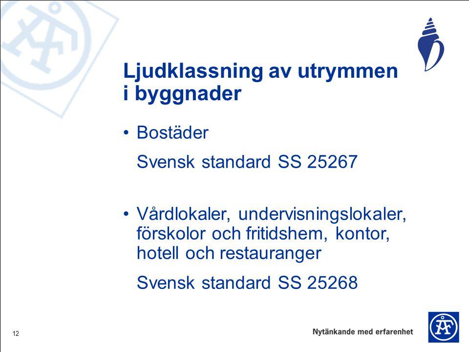 12 Ljudklassning av utrymmen i byggnader Vårdlokaler, undervisningslokaler, förskolor och fritidshem, kontor, hotell och restauranger Svensk standard SS 25268 Bostäder Svensk standard SS 25267