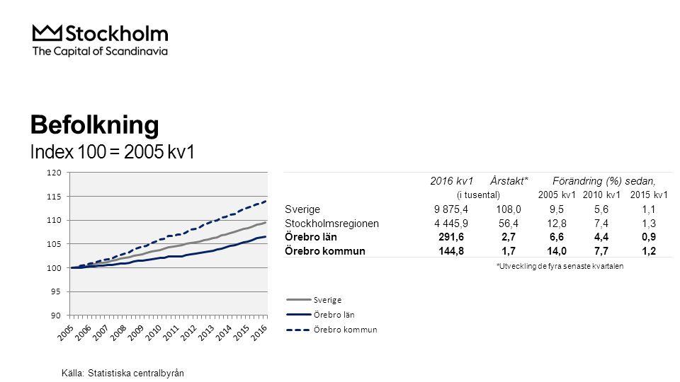 Befolkning Index 100 = 2005 kv1 2016 kv1Årstakt*Förändring (%) sedan, (i tusental)2005 kv12010 kv12015 kv1 Sverige9 875,4108,09,55,61,1 Stockholmsregionen4 445,956,412,87,41,3 Örebro län291,62,76,64,40,9 Örebro kommun144,81,714,07,71,2 Källa: Statistiska centralbyrån *Utveckling de fyra senaste kvartalen