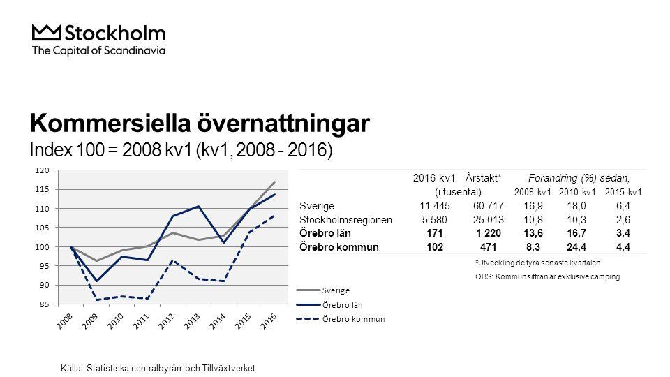 Kommersiella övernattningar Index 100 = 2008 kv1 (kv1, 2008 - 2016) Källa: Statistiska centralbyrån och Tillväxtverket 2016 kv1Årstakt*Förändring (%) sedan, (i tusental) 2008 kv12010 kv12015 kv1 Sverige 11 44560 71716,918,06,4 Stockholmsregionen 5 58025 01310,810,32,6 Örebro län 1711 22013,616,73,4 Örebro kommun 1024718,324,44,4 *Utveckling de fyra senaste kvartalen OBS: Kommunsiffran är exklusive camping