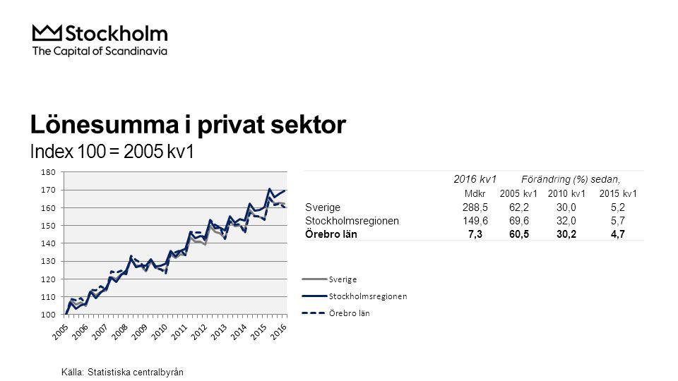 Lönesumma i privat sektor Index 100 = 2005 kv1 2016 kv1 Förändring (%) sedan, Mdkr2005 kv12010 kv12015 kv1 Sverige288,562,230,05,2 Stockholmsregionen149,669,632,05,7 Örebro län7,360,530,24,7 Källa: Statistiska centralbyrån