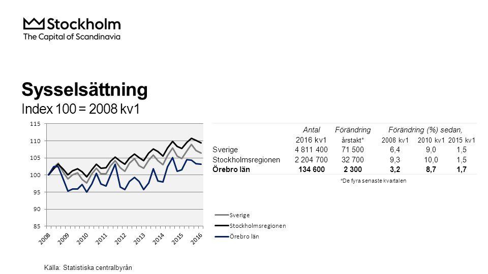 Sysselsättning i Örebro län Källa: Statistiska centralbyrån AntalFörändringFörändring (%) sedan, 2016 kv1 årstakt*2008 kv12010 kv12015 kv1 Total 134 6002 3003,28,71,7 Jordbruk, skogsbruk & fiske 4 1001 10024,213,936,7 Tillverkning & utvinning, energi och miljö 19 700300-14,73,11,5 därav Tillverkning av verkstadsvaror 9 900-400-10,8-2,9-3,9 Byggverksamhet 9 600-20023,126,3-2,0 Handel 13 400-1 000-10,1-4,3-6,9 Transport 8 50080013,39,010,4 Hotell och restaurang 4 500-1 10036,412,5-19,6 Information & kommunikation 3 200-100-15,86,7-3,0 Personliga & kulturella tjänster 5 900-1007,3 -1,7 Finansiell verksamhet, företagstjänster 15 5001 7002,68,412,3 Offentlig förvalting 10 6001 60051,445,217,8 Utbildning 14 500-1 000-9,92,1-6,5 Vård och omsorg 24 60080013,49,83,4 Uppgift saknas i.u.