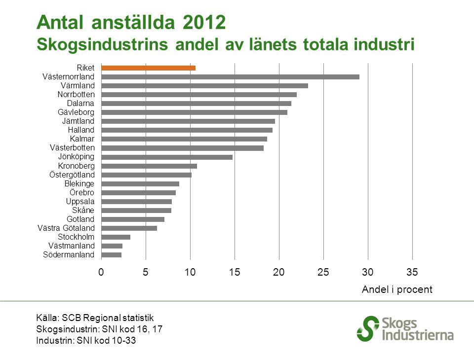 Källa: SCB Regional statistik Skogsindustrin: SNI kod 16, 17 Industrin: SNI kod 10-33 Antal anställda 2012 Skogsindustrins andel av länets totala industri