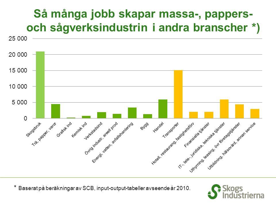 Så många jobb skapar massa-, pappers- och sågverksindustrin i andra branscher *) * Baserat på beräkningar av SCB, input-output-tabeller avseende år 2010.