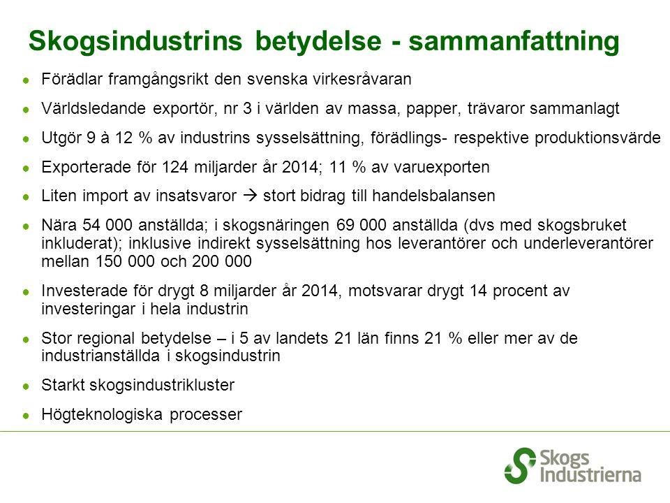 Skogsindustrins betydelse - sammanfattning ● Förädlar framgångsrikt den svenska virkesråvaran ● Världsledande exportör, nr 3 i världen av massa, papper, trävaror sammanlagt ● Utgör 9 à 12 % av industrins sysselsättning, förädlings- respektive produktionsvärde ● Exporterade för 124 miljarder år 2014; 11 % av varuexporten ● Liten import av insatsvaror  stort bidrag till handelsbalansen ● Nära 54 000 anställda; i skogsnäringen 69 000 anställda (dvs med skogsbruket inkluderat); inklusive indirekt sysselsättning hos leverantörer och underleverantörer mellan 150 000 och 200 000 ● Investerade för drygt 8 miljarder år 2014, motsvarar drygt 14 procent av investeringar i hela industrin ● Stor regional betydelse – i 5 av landets 21 län finns 21 % eller mer av de industrianställda i skogsindustrin ● Starkt skogsindustrikluster ● Högteknologiska processer