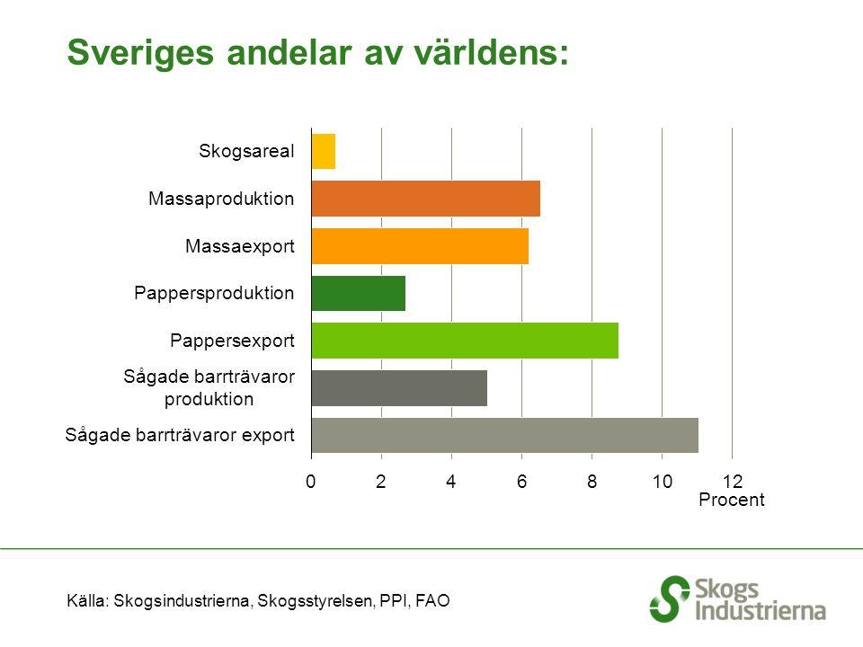 Världens ledande exportörer 2013 Massa, papper och sågade trävaror Källa: Skogsindustrierna, CEPI, PPI, FAO, Nationella Föreningar