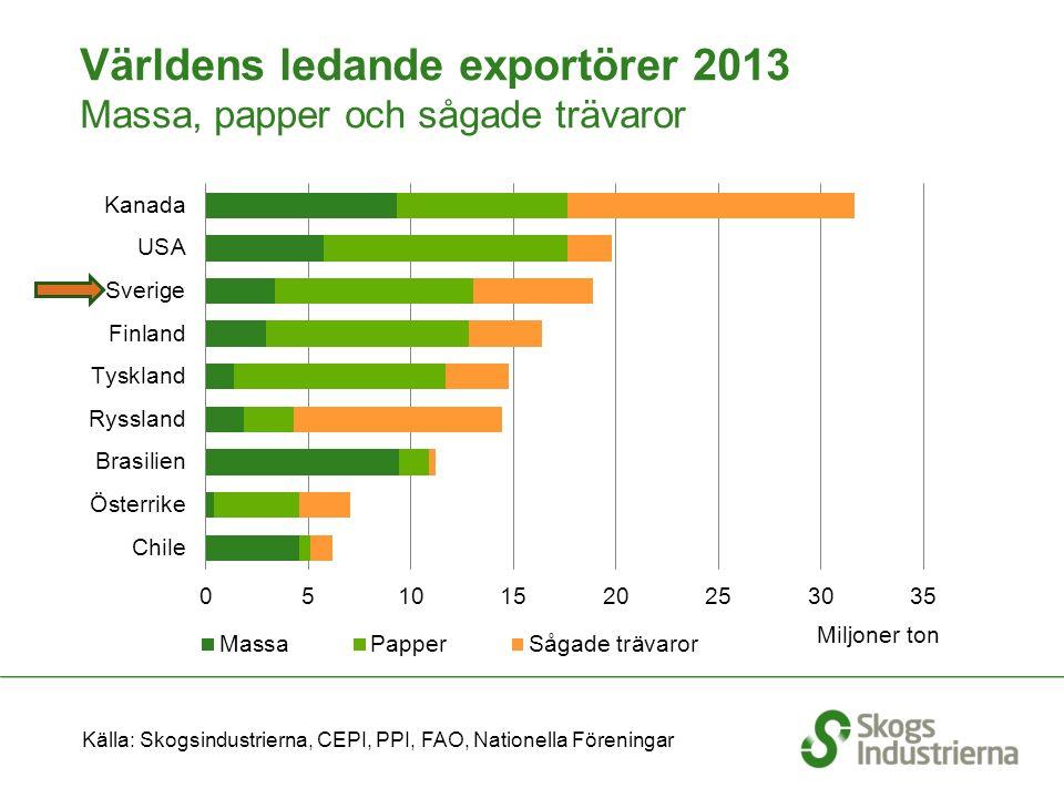 Handel med skogsindustriprodukter 2014 Källa: SCB Miljarder kronor