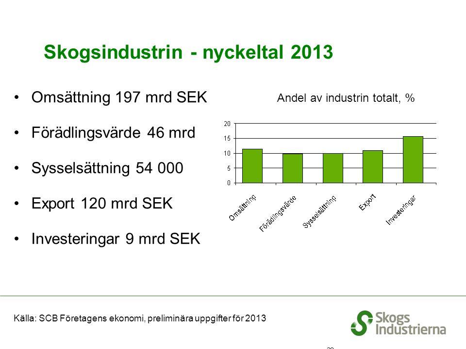 Skogsindustrin - nyckeltal 2013 Omsättning 197 mrd SEK Förädlingsvärde 46 mrd Sysselsättning 54 000 Export 120 mrd SEK Investeringar 9 mrd SEK % Andel av industrin totalt, % Källa: SCB Företagens ekonomi, preliminära uppgifter för 2013