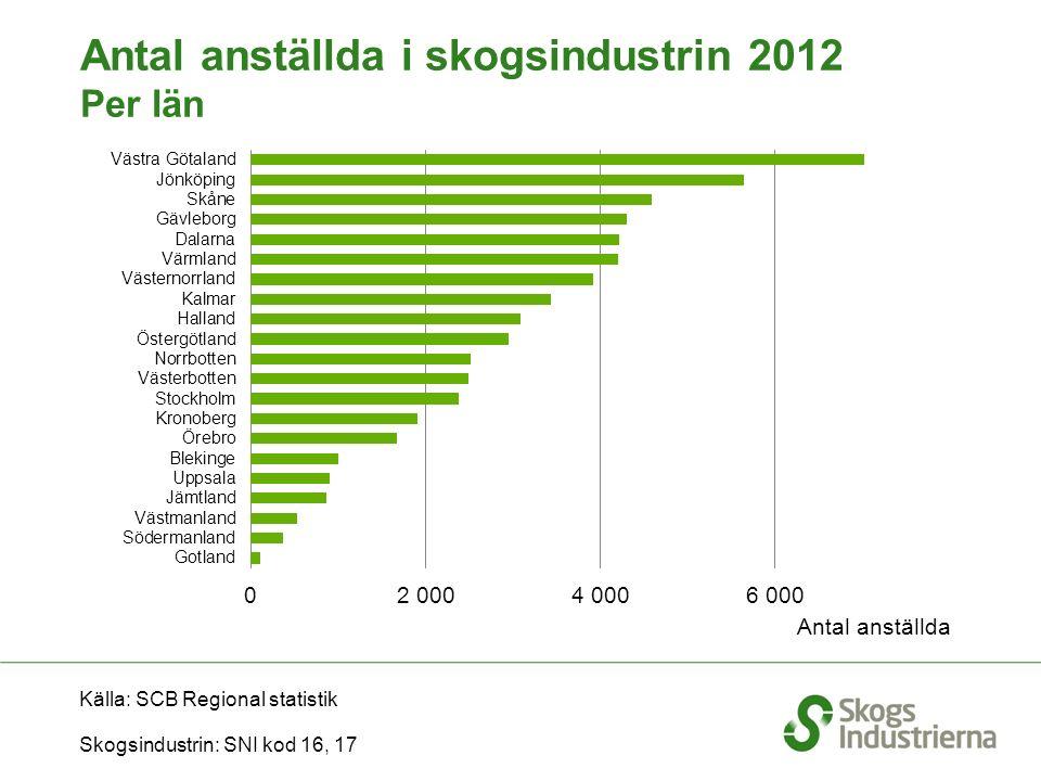 Källa: SCB Regional statistik Skogsindustrin: SNI kod 16, 17 Antal anställda inom skogsindustrin 2012 Per län