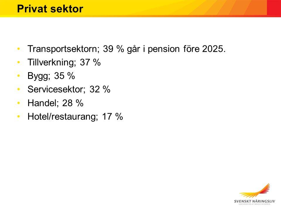 Privat sektor Transportsektorn; 39 % går i pension före 2025. Tillverkning; 37 % Bygg; 35 % Servicesektor; 32 % Handel; 28 % Hotel/restaurang; 17 %