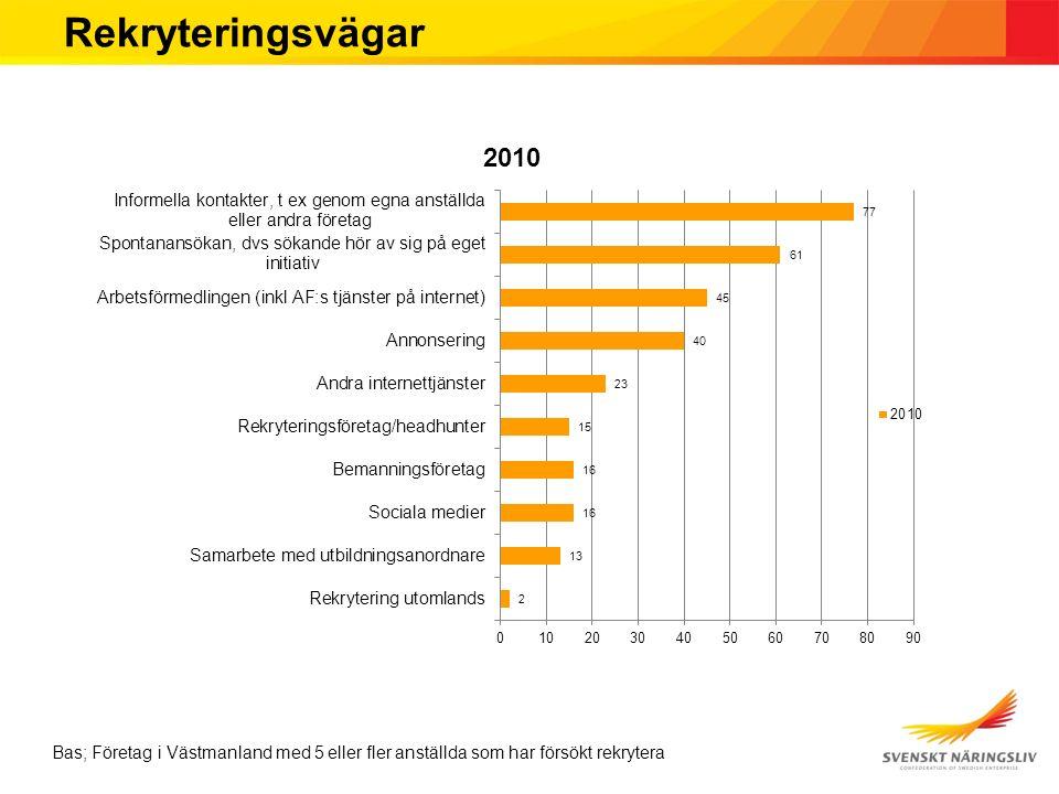 Rekryteringsvägar Bas; Företag i Västmanland med 5 eller fler anställda som har försökt rekrytera