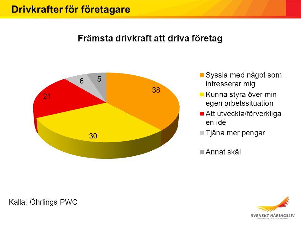 Drivkrafter för företagare Källa: Öhrlings PWC