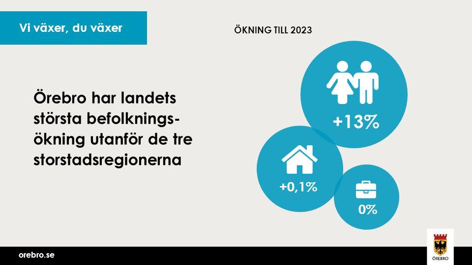 orebro.se Vi växer, du växer ÖKNING TILL 2023 Örebro har landets största befolknings- ökning utanför de tre storstadsregionerna +13% +0,1% 0%