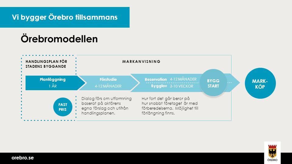 orebro.se Vi bygger Örebro tillsammans MARKANVISNINGHANDLINGSPLAN FÖR STADENS BYGGANDE Dialog förs om utformning baserat på aktörens egna förslag och utifrån handlingsplanen.