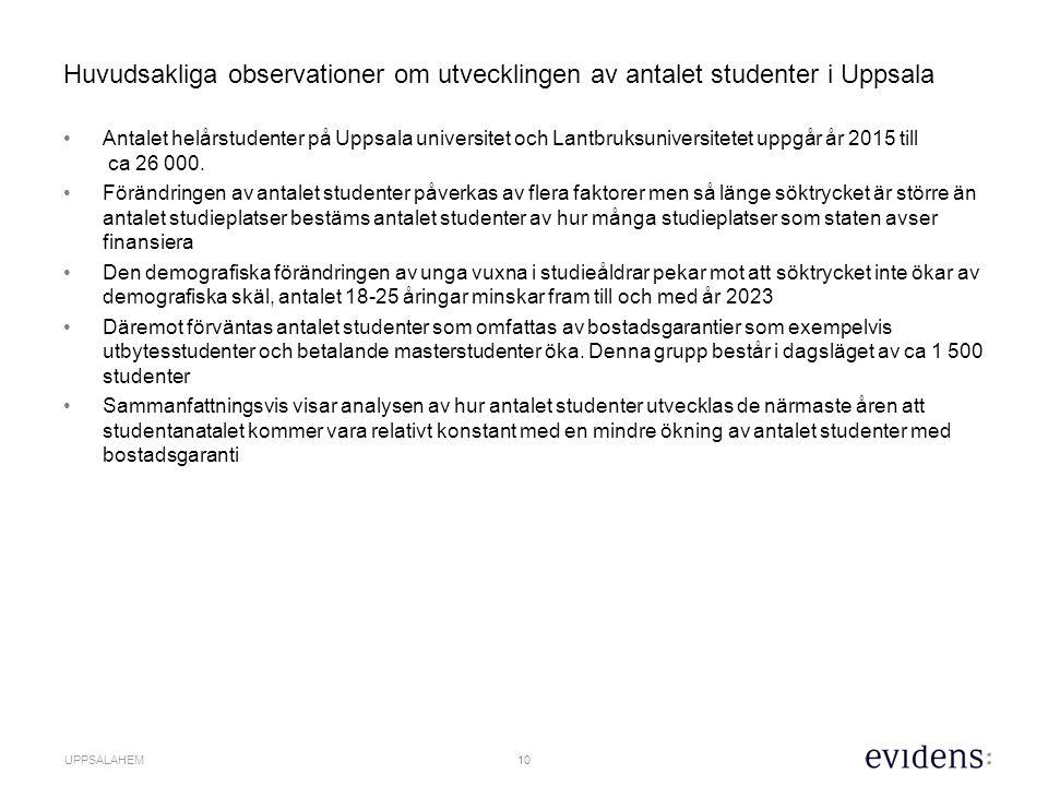 10 UPPSALAHEM Huvudsakliga observationer om utvecklingen av antalet studenter i Uppsala Antalet helårstudenter på Uppsala universitet och Lantbruksuniversitetet uppgår år 2015 till ca 26 000.