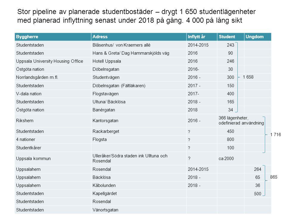 14 UPPSALAHEM Pipeline i Uppsala stor jämfört med andra universitetsorter.