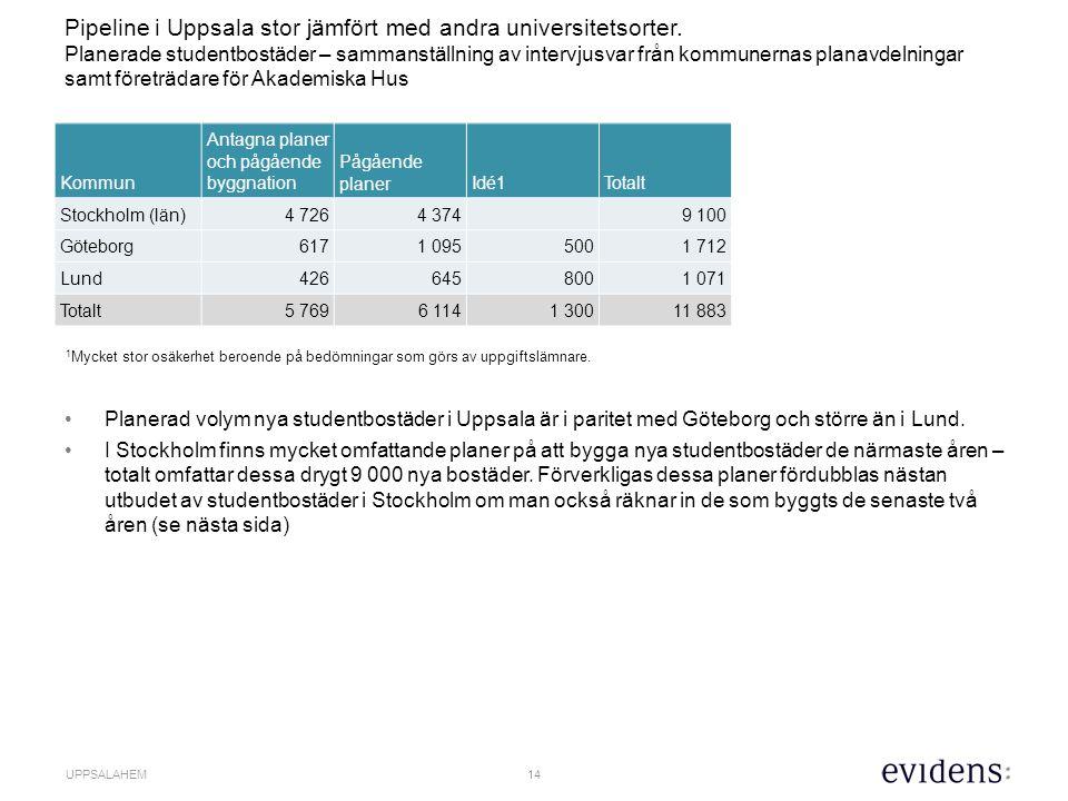 15 UPPSALAHEM I Stockholms län finns 9 100 studentbostäder i pågående projekt (maj 2015).
