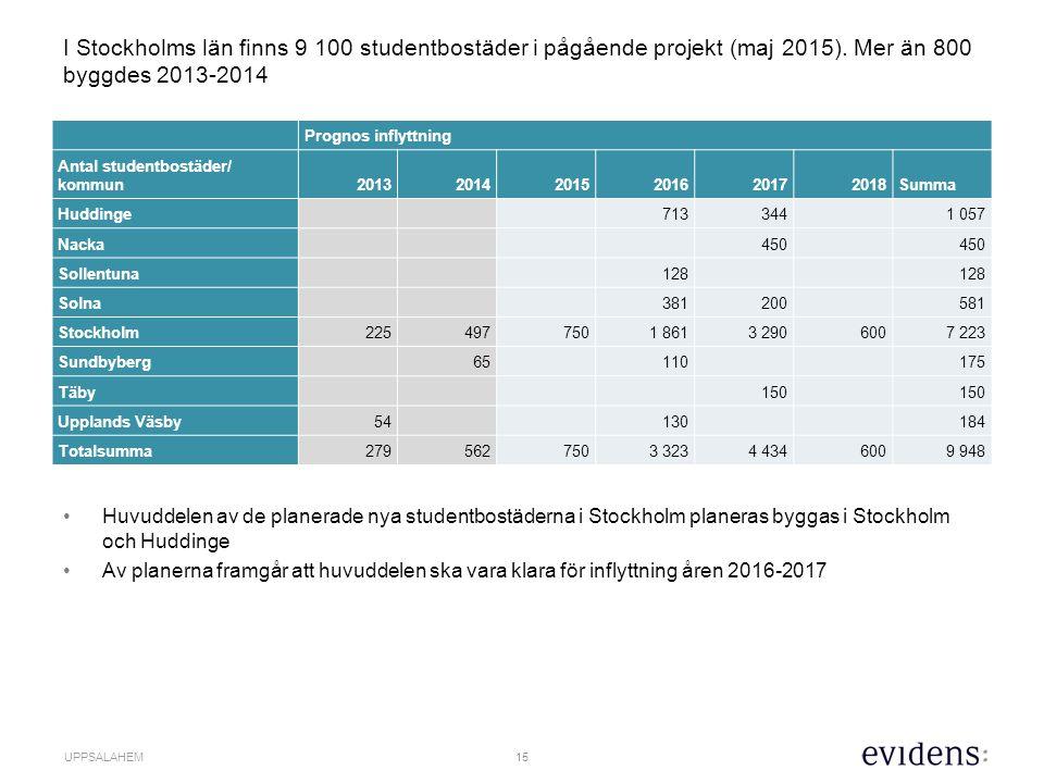 16 UPPSALAHEM Huvudsakliga observationer om nuvarande och planerat utbud av studentbostäder i Uppsala Det finns ca 12 000 studentbostäder i Uppsala.