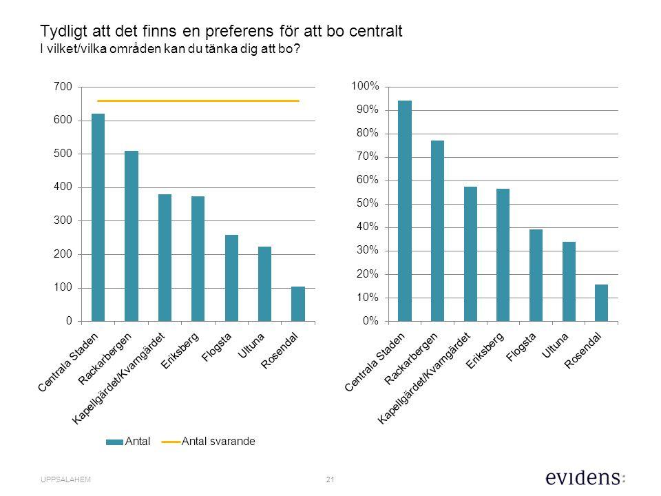 22 UPPSALAHEM Ingen entydlig bild vad gäller bostadssituationen, men de allra flesta är nöjda med sin boendesituation…men tror att andra har det svårt 76 % 8 %