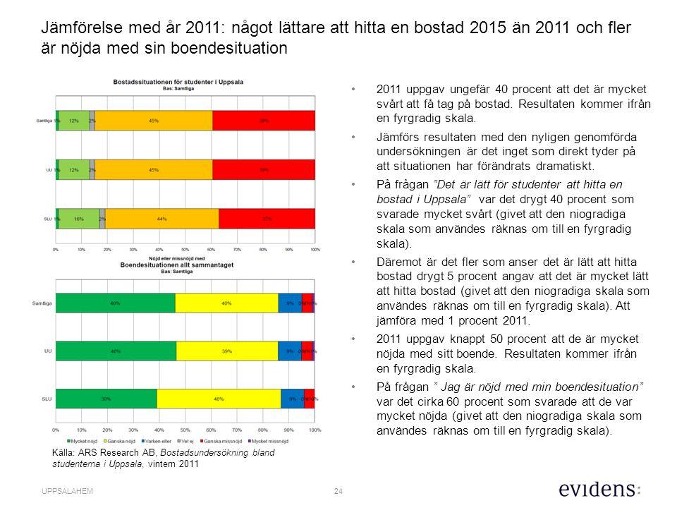 24 UPPSALAHEM Jämförelse med år 2011: något lättare att hitta en bostad 2015 än 2011 och fler är nöjda med sin boendesituation 2011 uppgav ungefär 40 procent att det är mycket svårt att få tag på bostad.