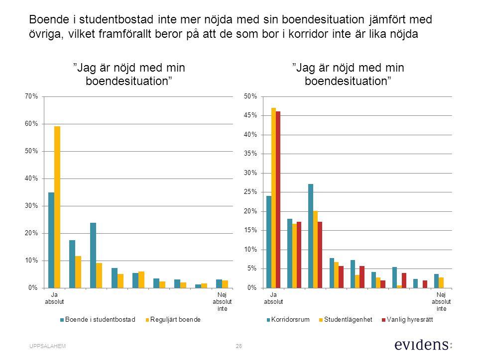 26 UPPSALAHEM Boende i studentbostad inte mer nöjda med sin boendesituation jämfört med övriga, vilket framförallt beror på att de som bor i korridor inte är lika nöjda