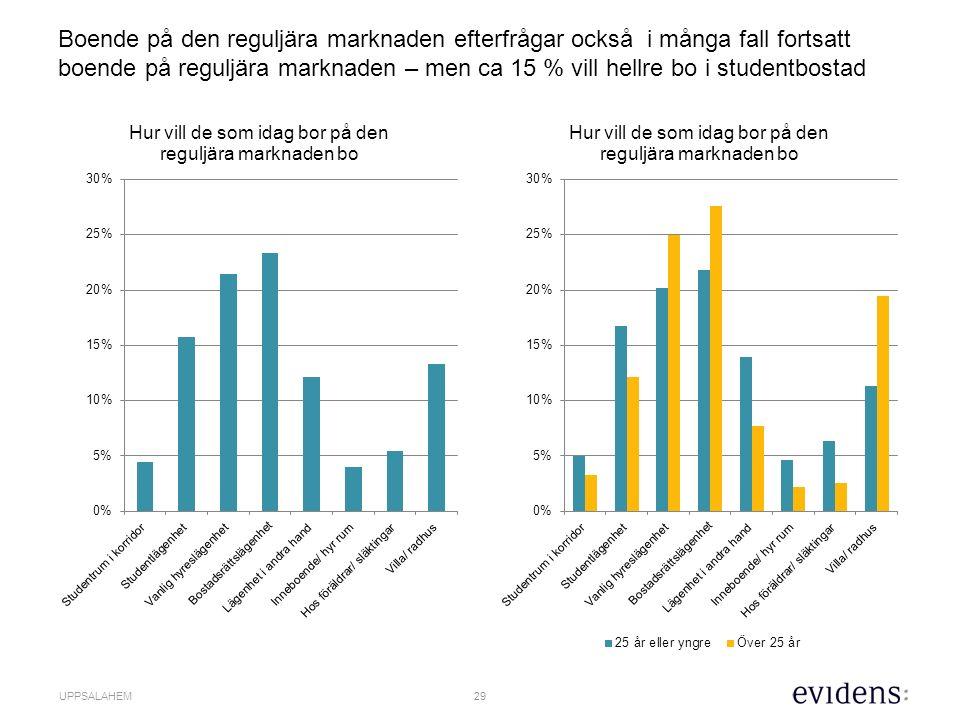 29 UPPSALAHEM Boende på den reguljära marknaden efterfrågar också i många fall fortsatt boende på reguljära marknaden – men ca 15 % vill hellre bo i studentbostad